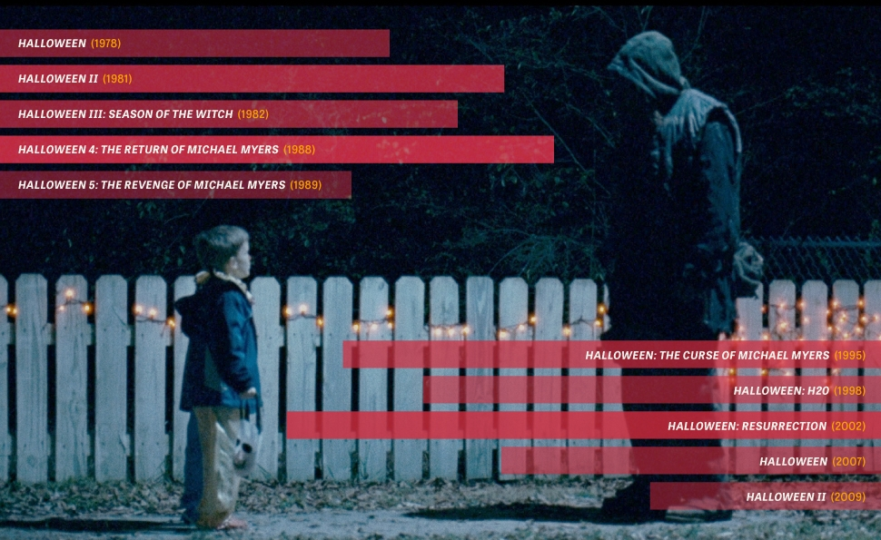 All 10 Halloween movies, in charts and percentages