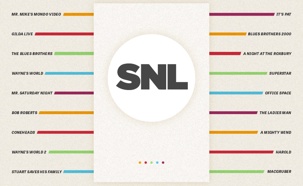 By the numbers: Saturday Night Live goes to the movies